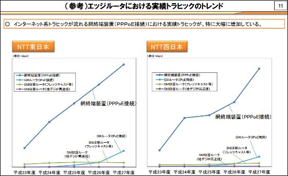 【光/ADSL】ネットの固定回線が遅い…一部のプロバイダーで問題に 「LTEより遅い」 定額制限界、従量制移行が濃厚★4 YouTube動画>1本 ->画像>33枚