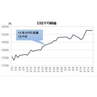"""経済ニュースの""""ここがツボ"""" (19) 3月中にも「日経平均2万円」達成か–""""賃上げ・原油安""""が強烈な追い風に"""