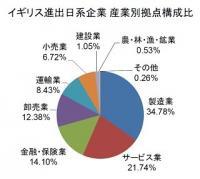EU離脱か残留か 英国に進出している日系企業は343社759拠点