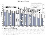 国民年金納付率は63.4%に - 4年連続上昇