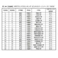 大学ブランドランキング近畿編、京大が8年連続1位 - 私立1位は?