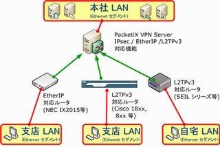 イーサ、VPNソフト「PacketiX ...