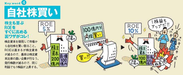 日経平均株価が2万円直前の今から買える銘柄は? 今、株価を押し上げるキーワードは「自社株買い」! 「ROE」高めるその仕組みと狙い目の銘柄を公開!