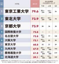 「世界で戦える日本の大学」ランキング! 3位京大、2位東北大、1位は東大ではなく…