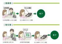 三井住友銀、印鑑不要!手書きサインでの電子認証導入へ