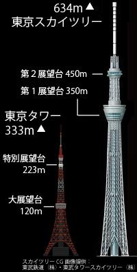 東京スカイツリーは赤白じゃなくて良いのか?