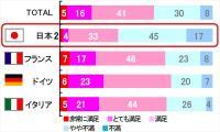 日本 VS ヨーロッパでブラジャー事情を比較し、ならびに自身のバストの満足度を調査した