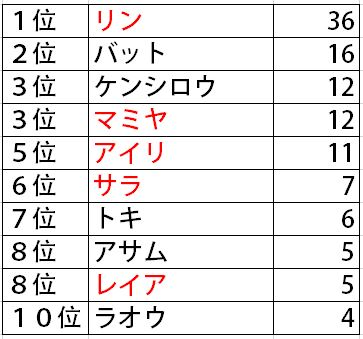 「北斗の拳」よく泣く人トップ10「う…う ユリアうっう…… あぐぐ…ユリア~」