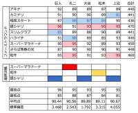 「M-1グランプリ2016」採点データ徹底分析。上沼恵美子の採点が明暗を分けたのか