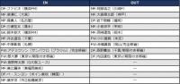 G大阪、ファビオら獲得で守備陣は充実。主将・遠藤のアンカー起用は新たなオプションに【2017補強診断】