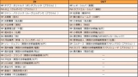 """新潟、Wシルバら去りチームは転換期へ…自慢の""""残留力""""で14年連続のJ1定着を【2017補強診断】"""