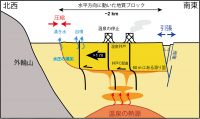 熊本地震で止まった温泉「断層の水平移動が原因だった!」九州大