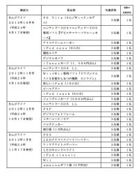 雑誌の読者プレゼント数を水増し 消費者庁が竹書房に措置命令