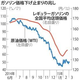 <ガソリン>3週間連続上昇 下げ止まりの兆し