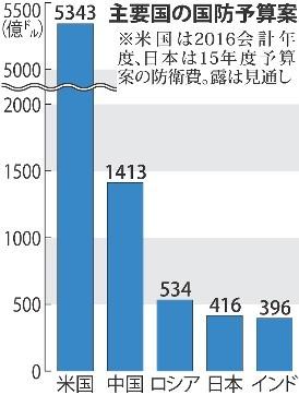 <中国>軍備増強、アジアで突出