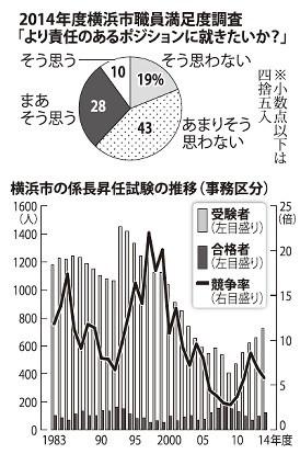 <横浜市職員>「草食系」? 6割以上が昇任後ろ向き