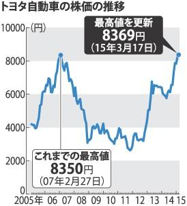 <トヨタ>株価の上場来最高値を更新 8年ぶり ベアを好感