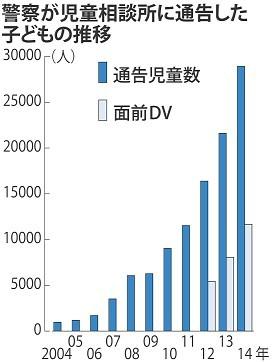<虐待通告>最多2万8923人…関心高まり通報増・14年