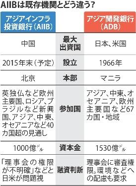 <AIIB>中国主導…参加40カ国超 実利へのドミノ現象
