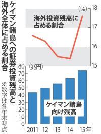 <租税回避地>ケイマンに投資残高急増 日本から74兆円