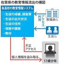<不正アクセス容疑>数万人の情報流出か 17歳少年再逮捕