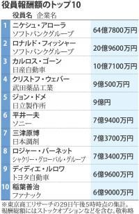 <役員報酬>1億円超は186社371人 三菱電機が最多