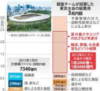 <東京五輪>一元管理、都が組織委監督 都調査チーム提言