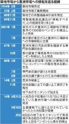 <豊洲市場>築地から移転 日本の台所 揺れ続けて30年