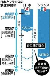 <仏高速炉>「半額負担」日本に要請へ 開発費5700億円