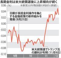 <長期金利>上昇続く…日銀の対応に市場注目