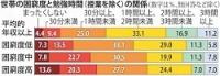 <子どもの貧困>勉強「授業だけ」13% 大阪府調査