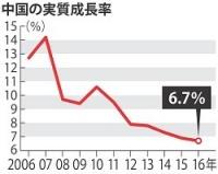 <中国>減速6.7%成長 26年ぶり低水準 16年GDP