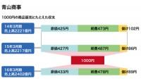 スーツ販売「青山」と「AOKI」の儲けの構造 事業多角化と気になる売上高の減少傾向