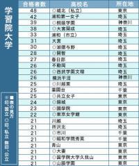 【学習院大】城北48人トップ! 有名企業に強い就職力に注目