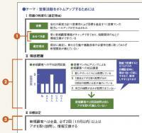 トヨタ式報告書は「7ステップ」をA3用紙1枚