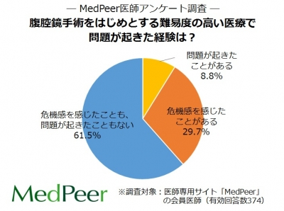 腹腔鏡手術 - JapaneseClass.jp