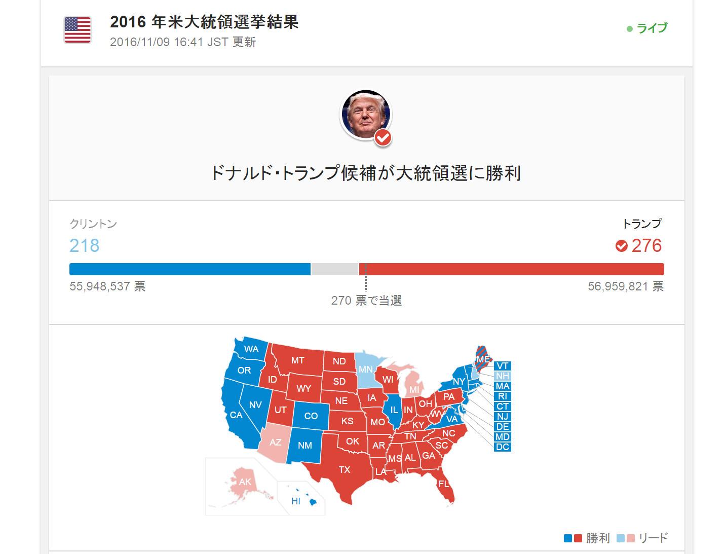 「ヒラリーVSトランプ トランプ勝利 米国大統領選挙」の画像検索結果