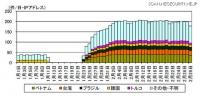 IoT機器が発信元と考えられるアクセスの増加を確認、Miraiとは異なる特徴(警察庁)