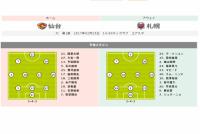 【仙台vs札幌プレビュー】新システム「3-4-3」で攻撃的な仙台へ…5年ぶりJ1の札幌と激突