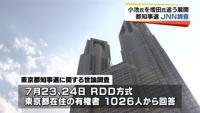 都知事選JNN調査、小池氏を増田氏が追う展開