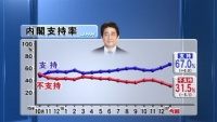 内閣支持率67%に上昇、JNN世論調査