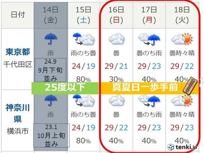来週は寒の戻り その先はまた気温上昇