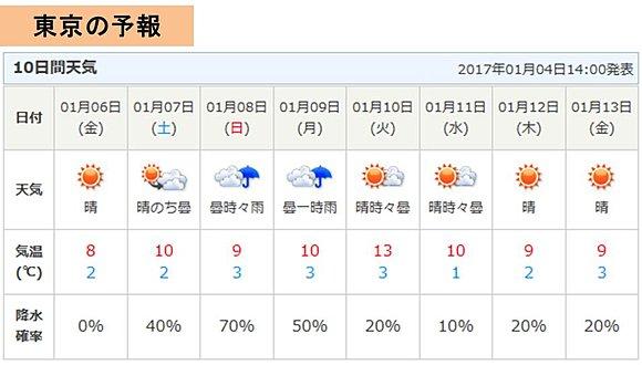 来週前半は寒の戻り 冬物の出番再び