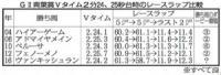 【日本ダービー】ヴァンキッシュランが「青葉賞馬は勝てない」ジンクス打ち破る