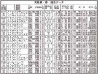 【天皇賞・春】1番人気は過去10年で驚きの〈0・0・1・9〉