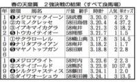 春の天皇賞2強決戦の結果