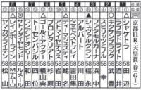 ヤンキース田中の「天皇賞・春」ガチ予想