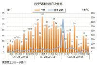 「円安」関連倒産(12月速報値)