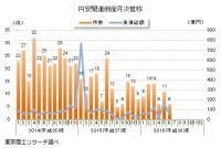 「円安」関連倒産(6月速報値)