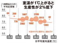 オフィスの温度 「28度設定」の根拠は50年前の研究
